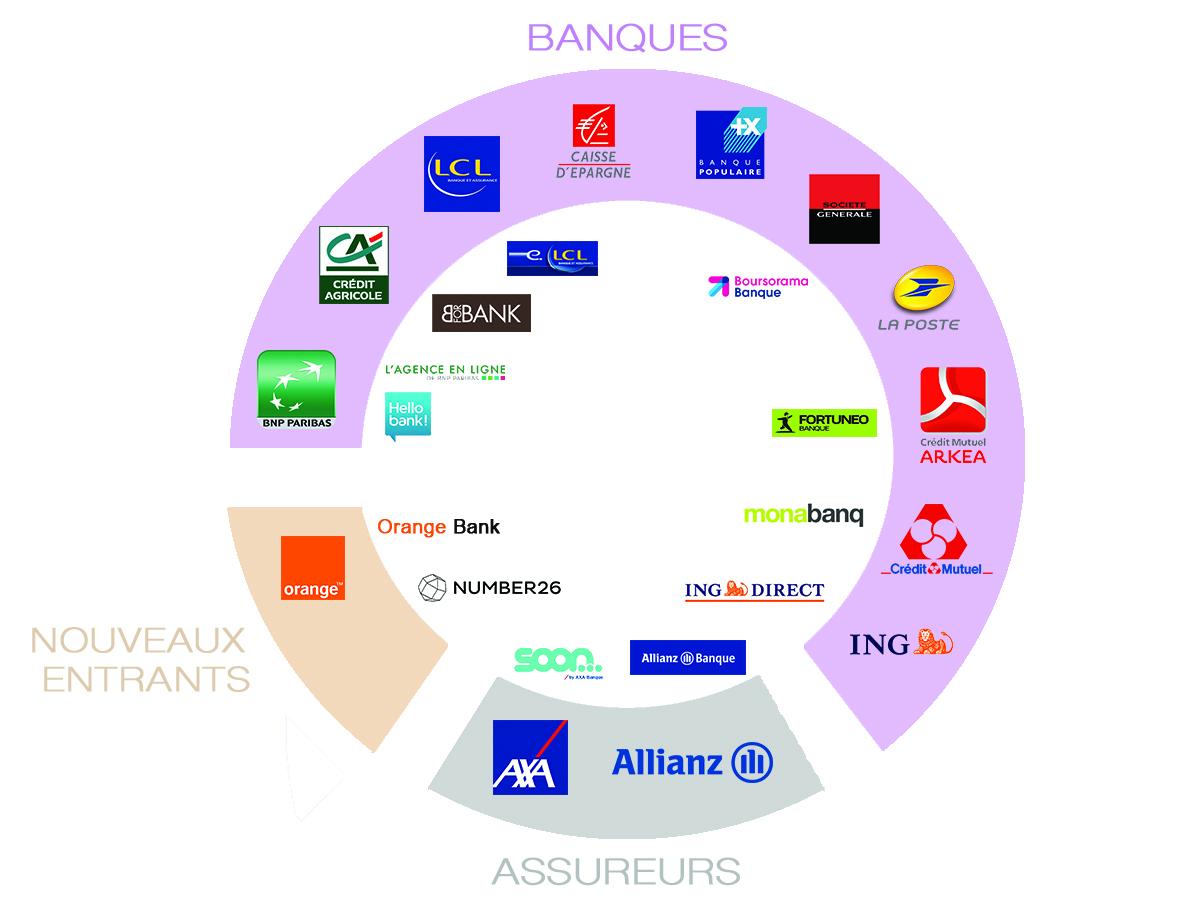 meilleures banques